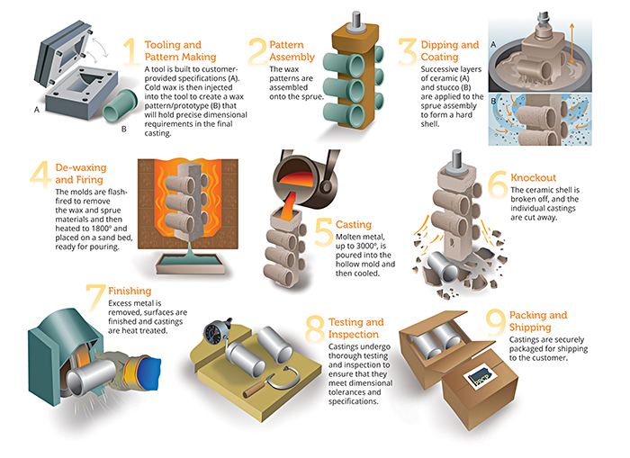 ppcp investment casting process shown graphically