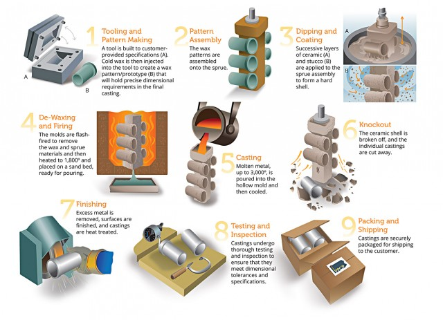 illustration of quality investment casting or lost wax casting process
